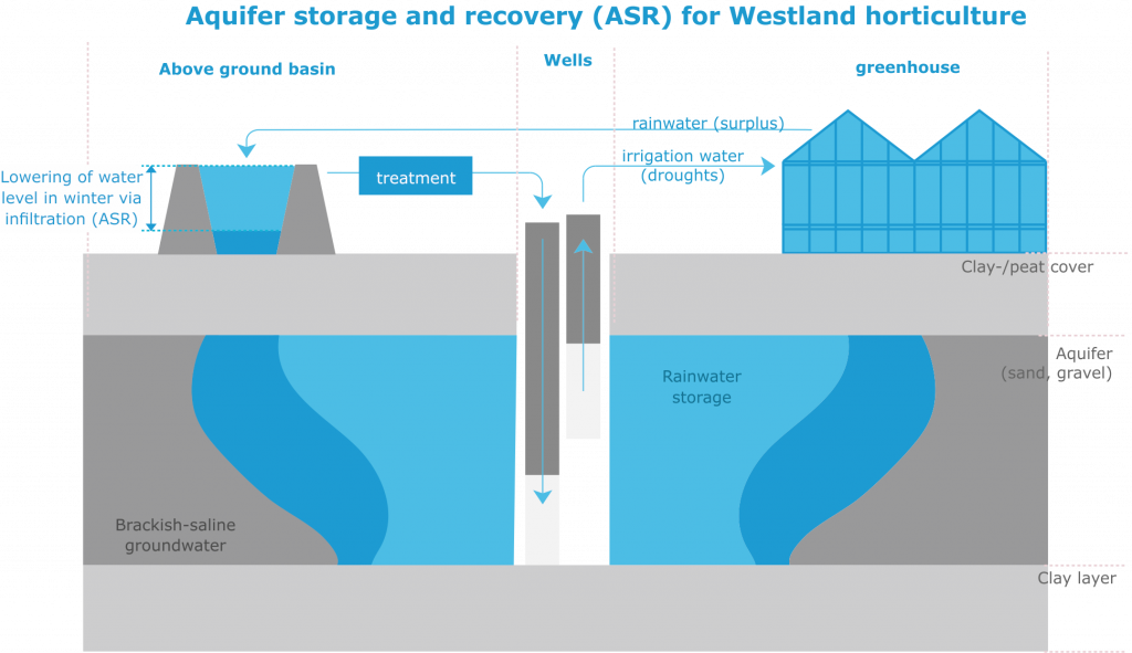 ASR-Coastal: storage and recovery of freshwater surpluses in brackish aquifers for irrigation in dry periods. Subsurface Water Solutions such as ASR-Coastal have proven successful at the local scale. COASTAR foresees the regional scale implementation of SWS to guarantee freshwater supply to public, industry, agriculture and cities.